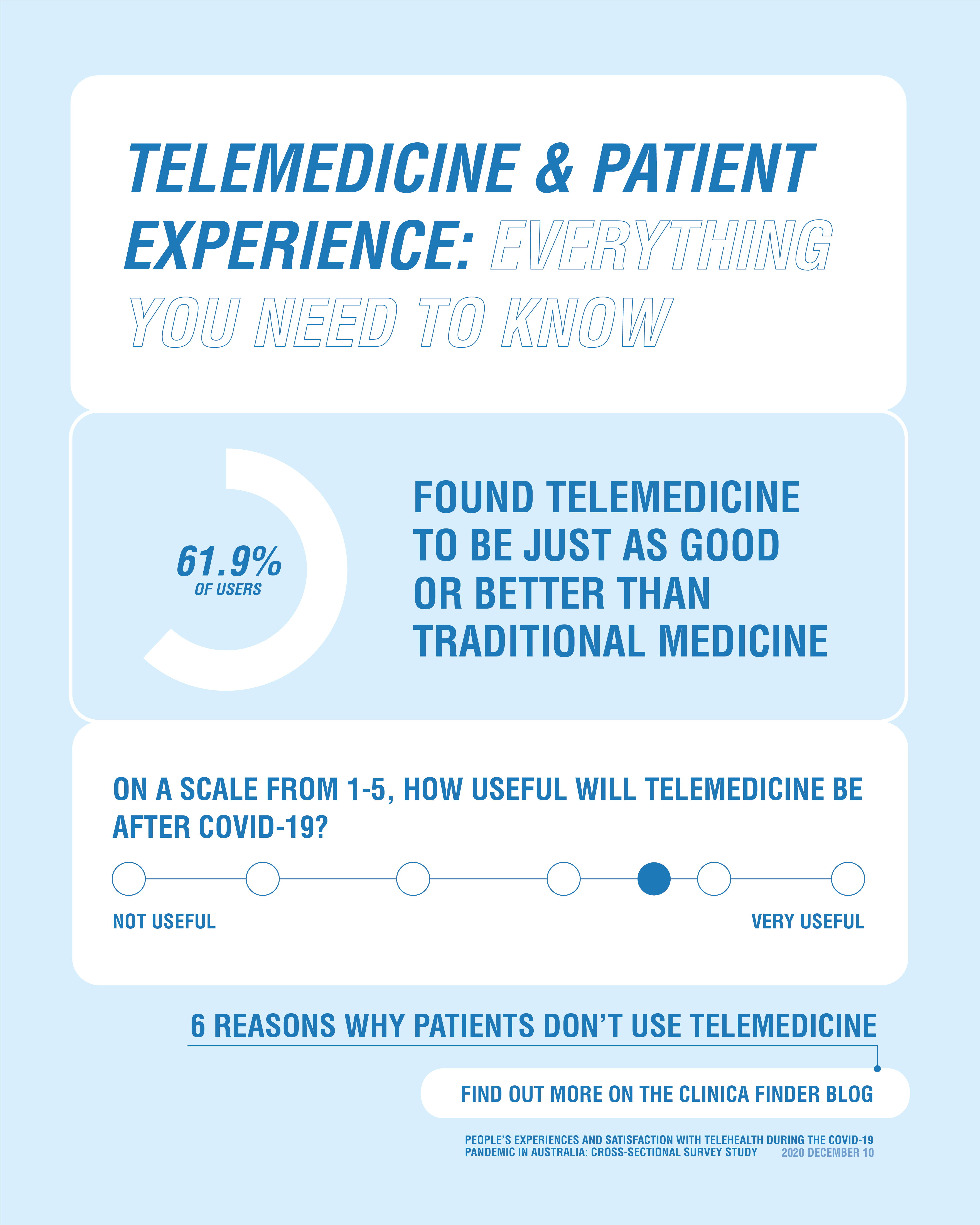 statistics on telemedicine and telehealth in australia 2020 about experience satisfaction barriers