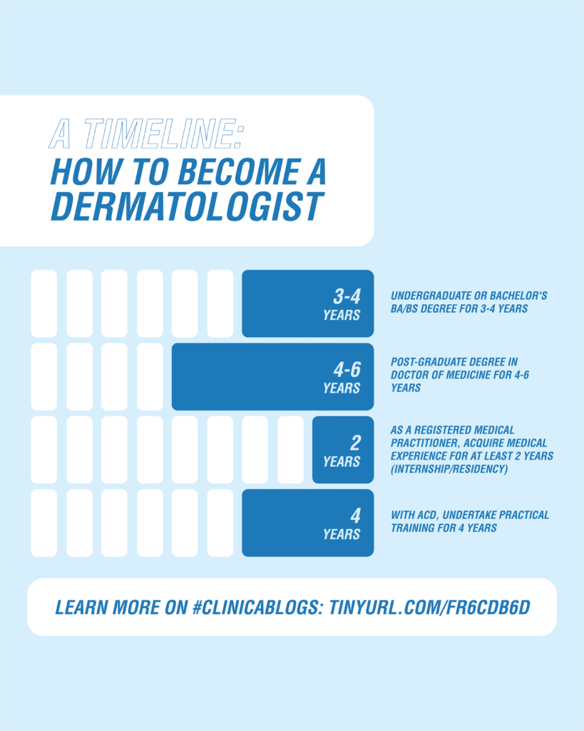 Timeline of How to Become a Dermatologist